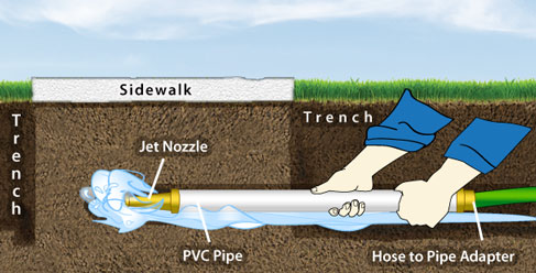 Tips For Running Drain Pipe Under A Sidewalk Greydock Blog