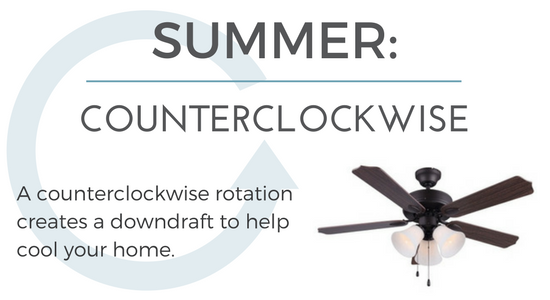 In the summer, make sure your ceiling fan runs counterclockwise.