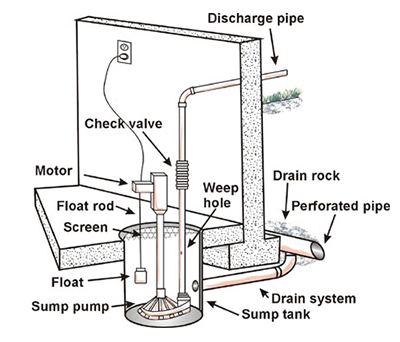 Sump Pump Maintenance How To Keep Your Basement Dry