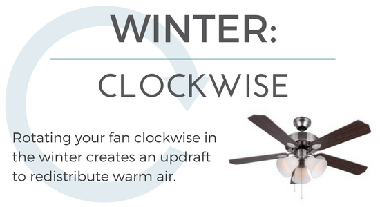 In the winter, make sure your ceiling fan runs clockwise.