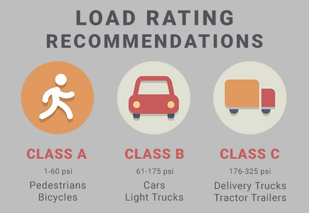 Channel Drain Load Rating Recommendations | GreyDock Blog